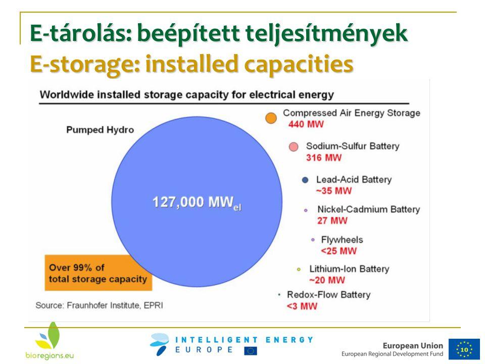 E-tárolás: beépített teljesítmények E-storage: installed capacities