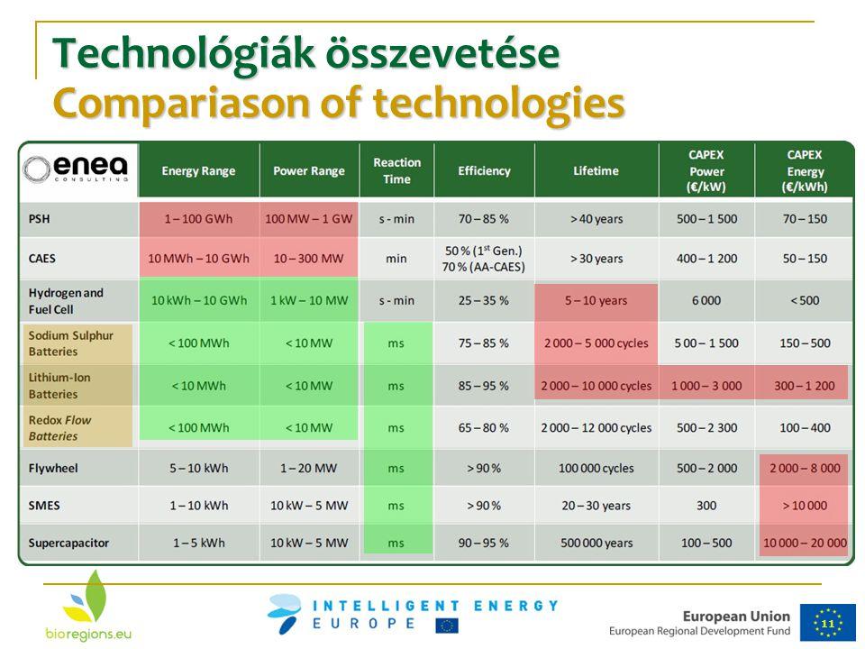 Technológiák összevetése Compariason of technologies