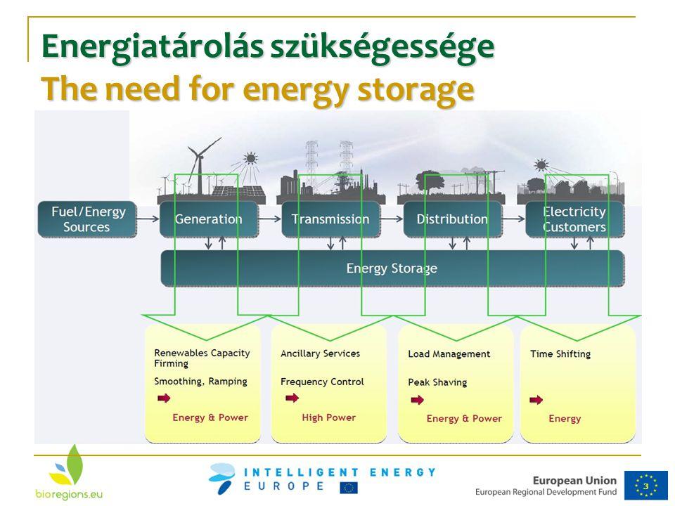 Energiatárolás szükségessége The need for energy storage