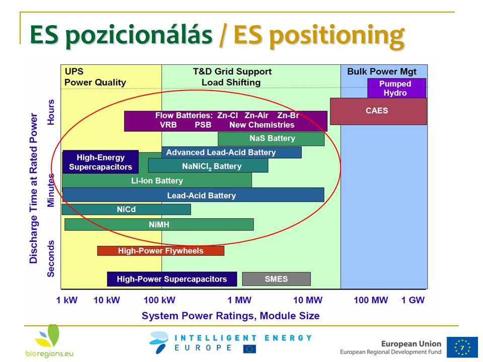 ES pozicionálás / ES positioning