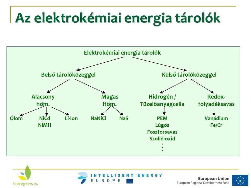 Az elektrokémiai energia tárolók