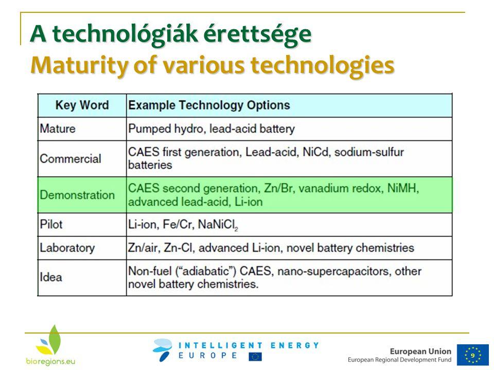 A technológiák érettsége Maturity of various technologies