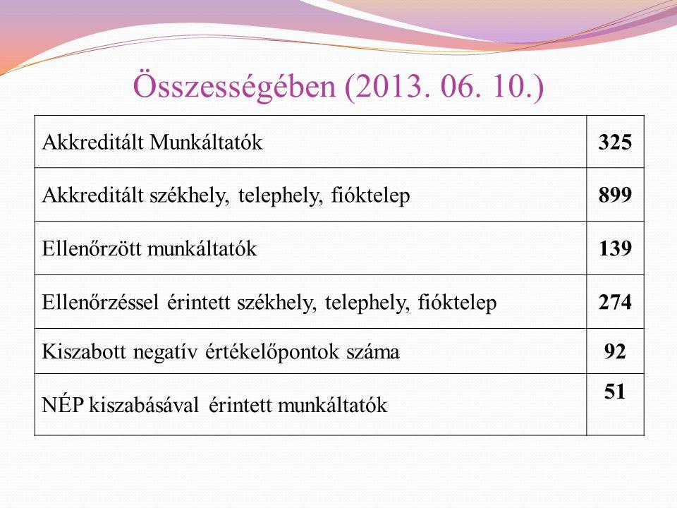 Összességében (2013. 06. 10.) Akkreditált Munkáltatók 325