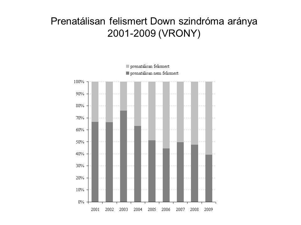 Prenatálisan felismert Down szindróma aránya