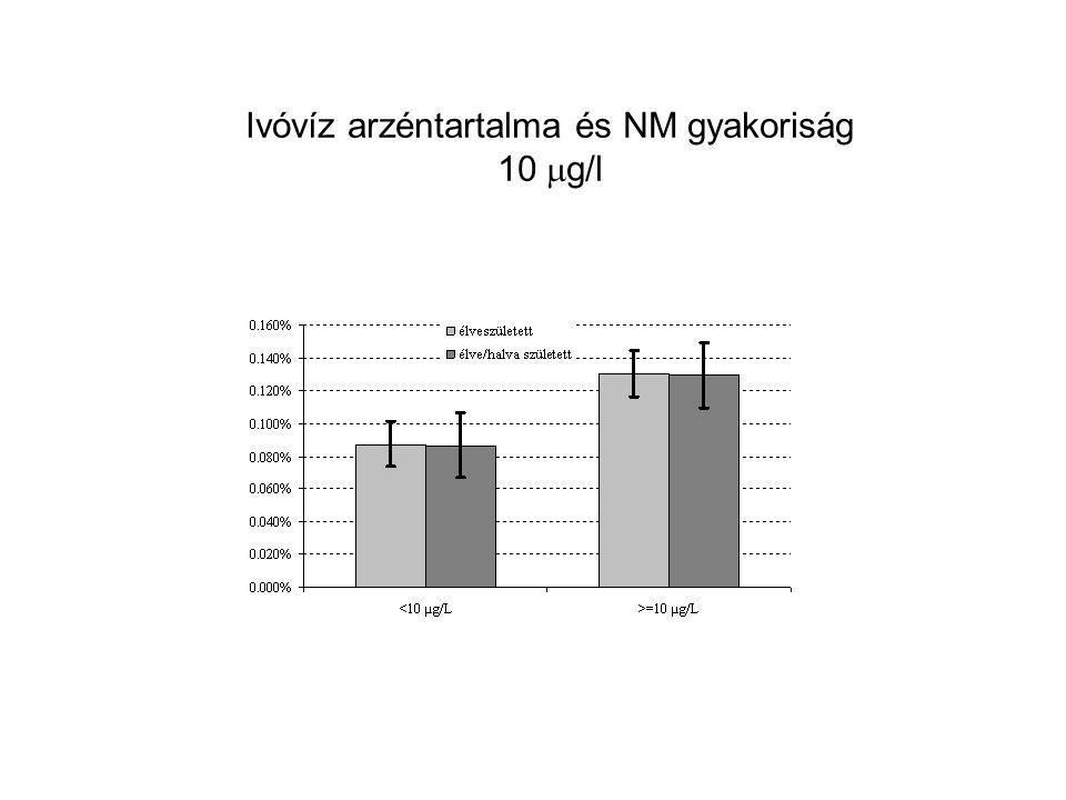 Ivóvíz arzéntartalma és NM gyakoriság