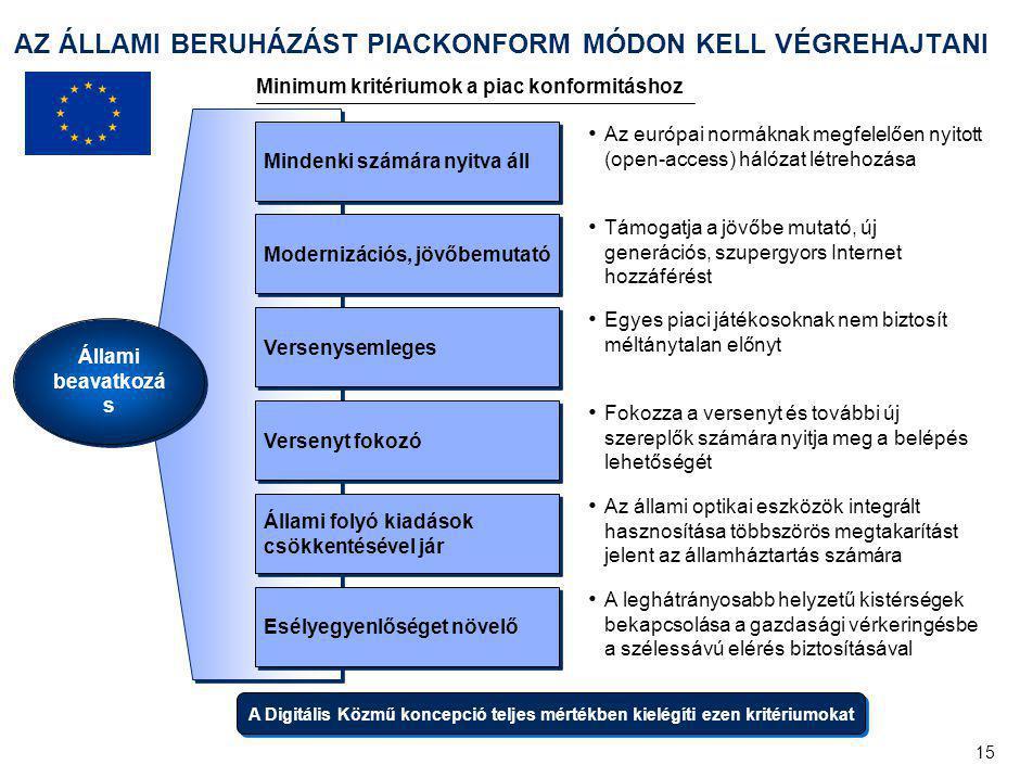 A probléma: a hazai infokommunikációs piac hiányosságai és ennek gazdasági következményei