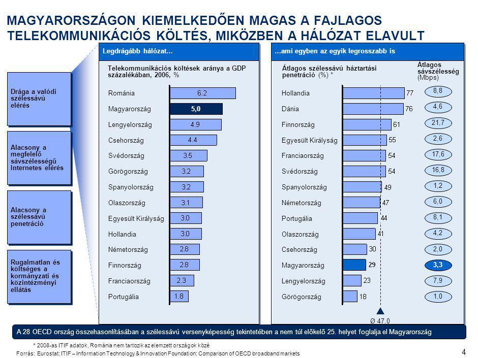3% A MAGYARORSZÁGI SZÉLESSÁVÚ PIAC TÖBB SZEMPONTBÓL ELÉGTELEN A KÍNÁLATI OLDALRÓL IS. A valódi szélessáv elérése korlátos.