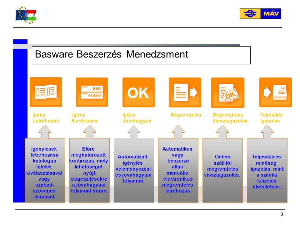 Basware Beszerzés Menedzsment