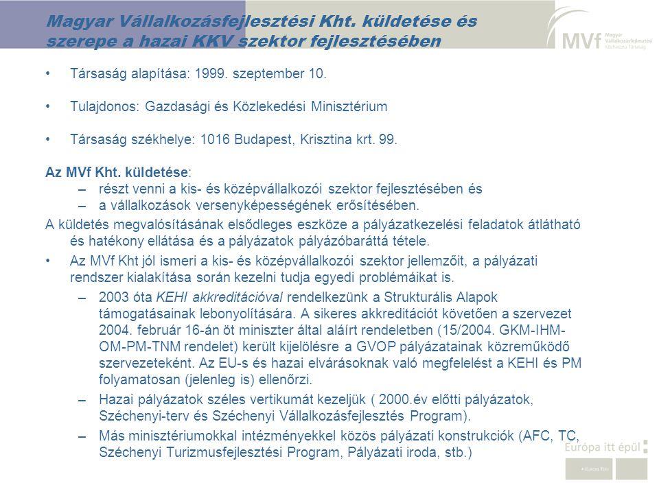 Magyar Vállalkozásfejlesztési Kht
