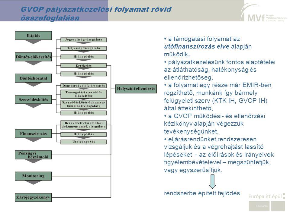 GVOP pályázatkezelési folyamat rövid összefoglalása