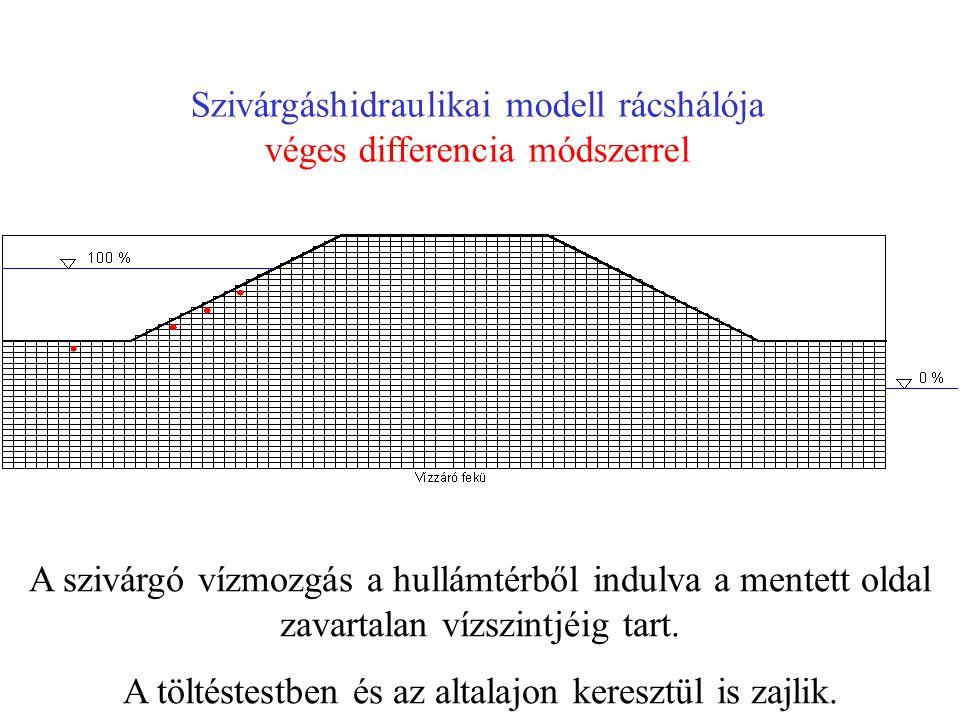 Szivárgáshidraulikai modell rácshálója véges differencia módszerrel