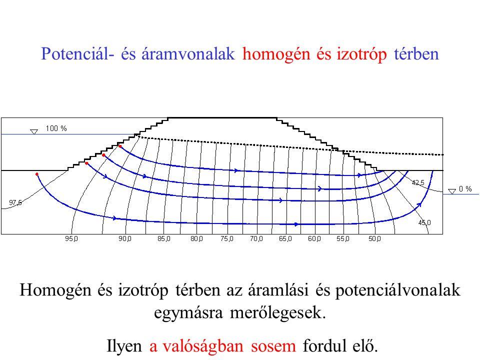 Potenciál- és áramvonalak homogén és izotróp térben