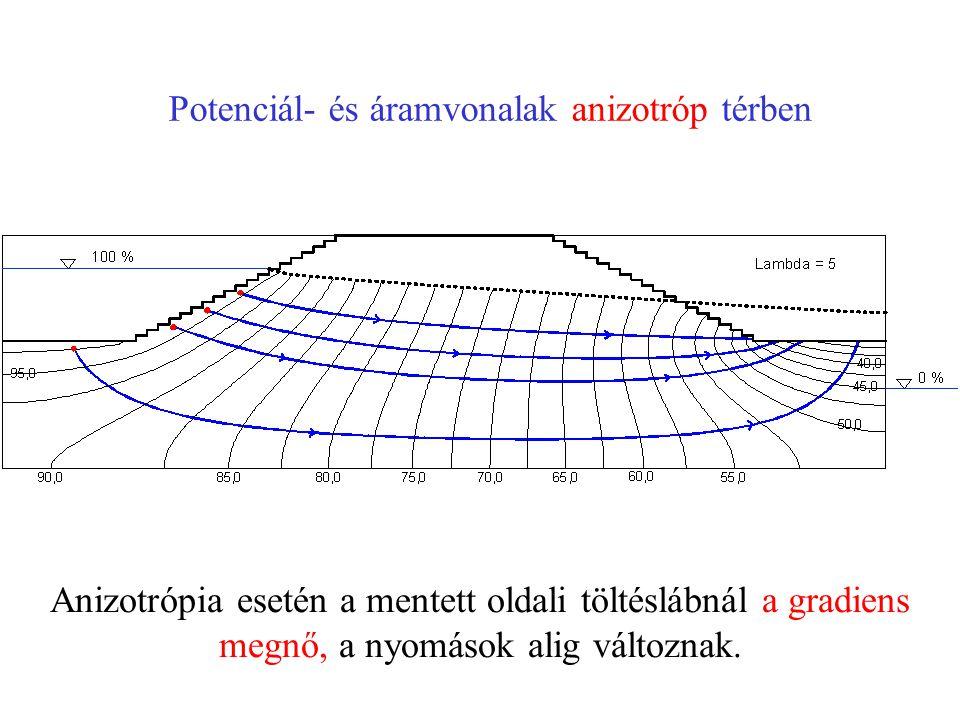 Potenciál- és áramvonalak anizotróp térben