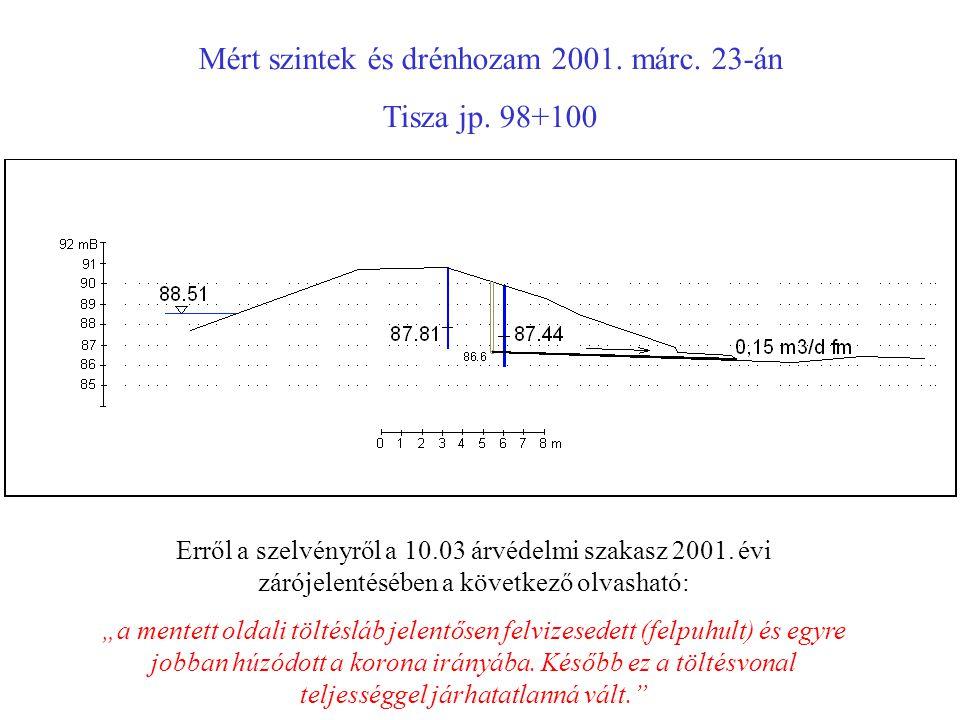 Mért szintek és drénhozam 2001. márc. 23-án