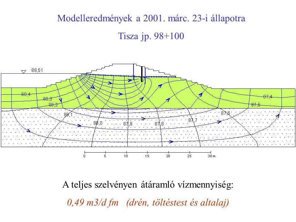Modelleredmények a 2001. márc. 23-i állapotra Tisza jp. 98+100