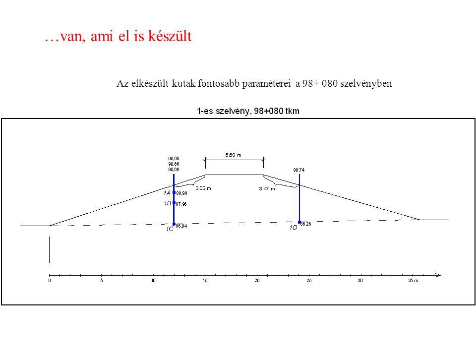 Az elkészült kutak fontosabb paraméterei a 98+ 080 szelvényben