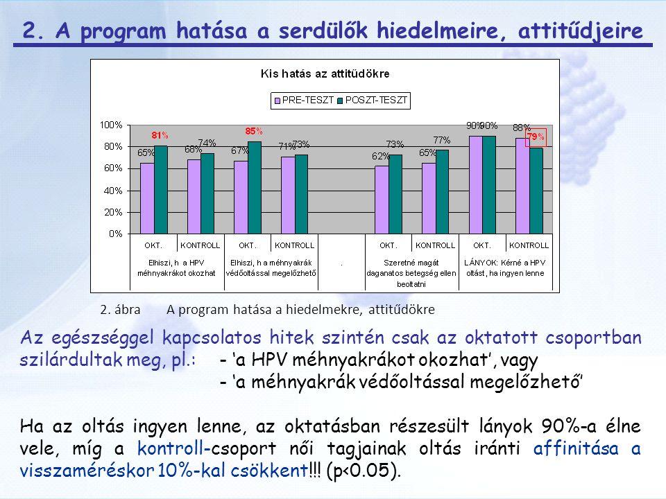 2. A program hatása a serdülők hiedelmeire, attitűdjeire
