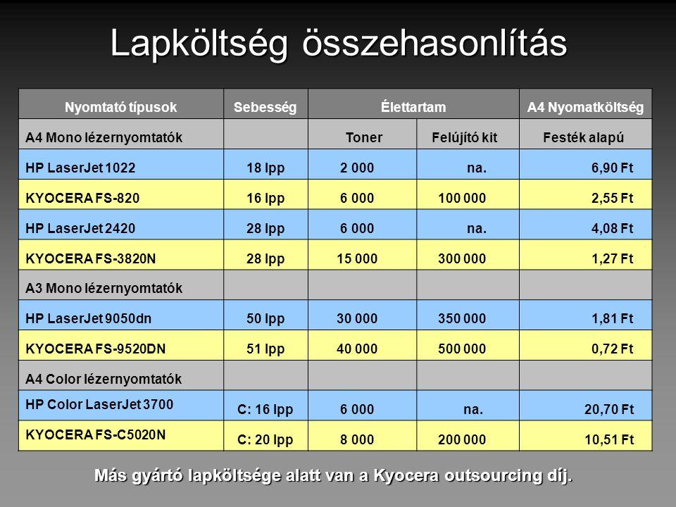 Lapköltség összehasonlítás