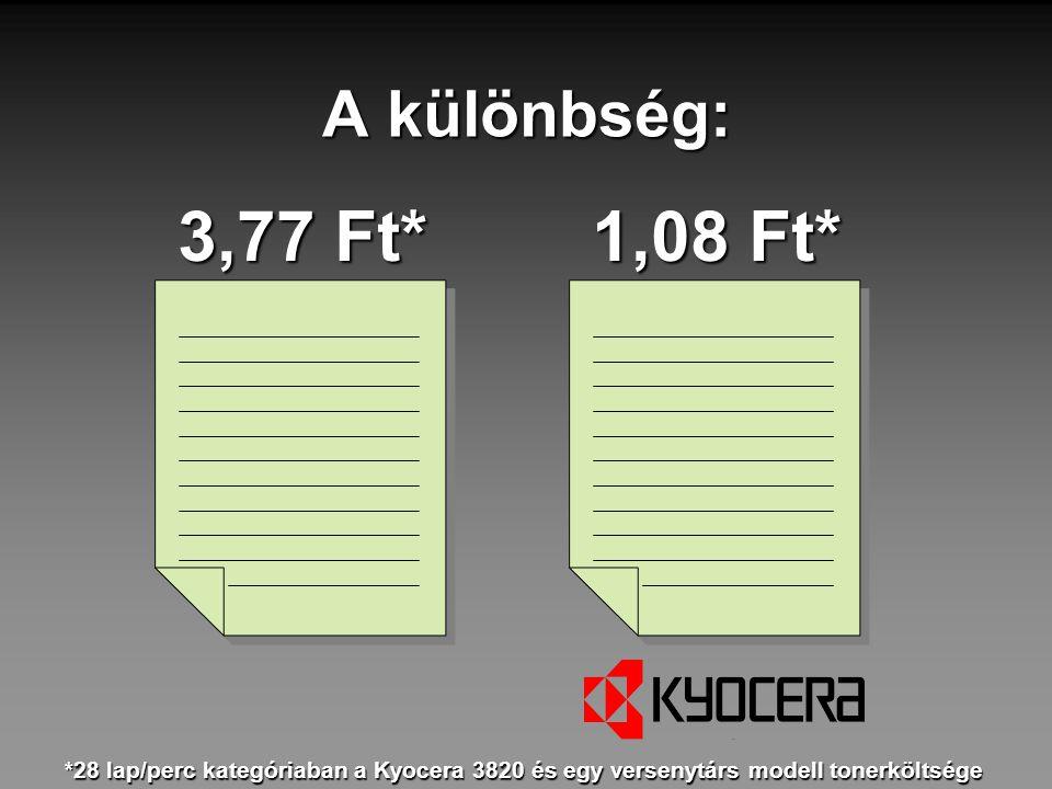 A különbség: 3,77 Ft* 1,08 Ft* *28 lap/perc kategóriaban a Kyocera 3820 és egy versenytárs modell tonerköltsége.