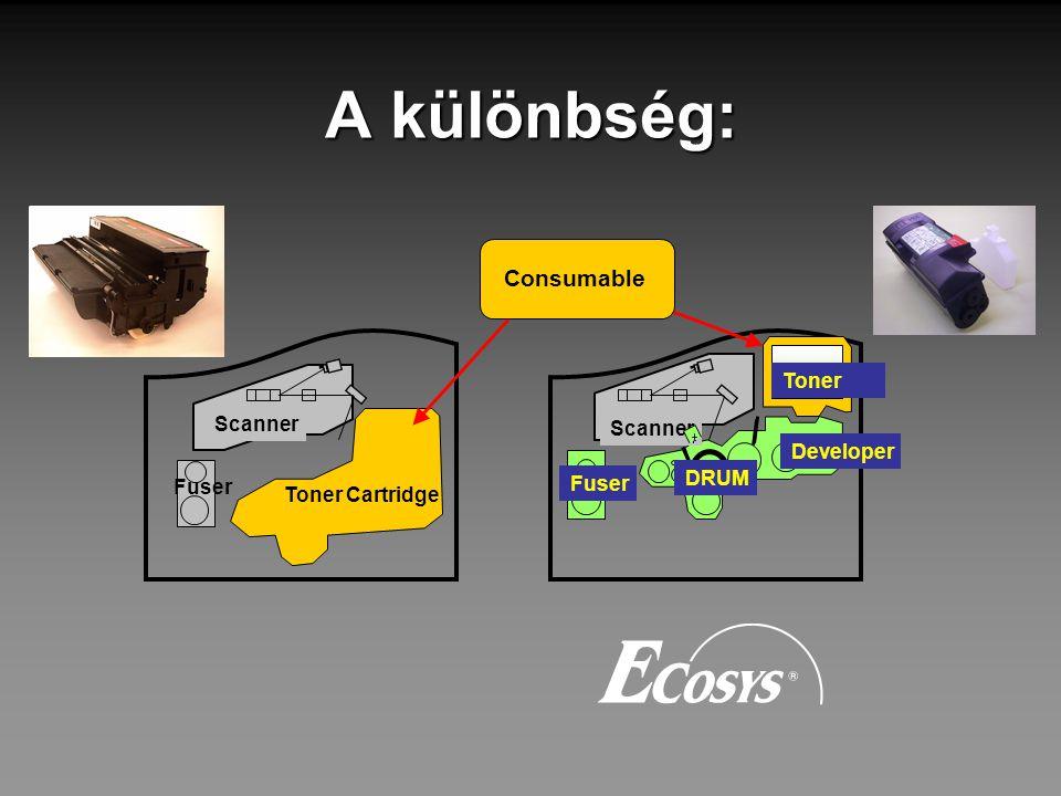 A különbség: Consumable Toner Scanner Scanner Developer DRUM Fuser