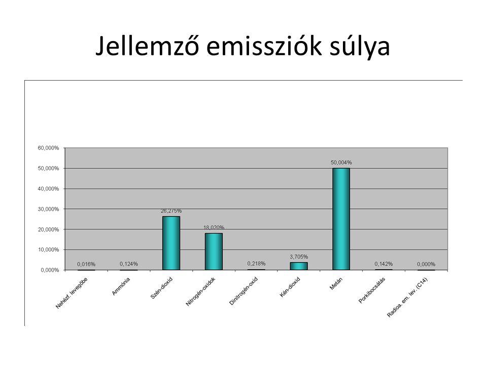 Jellemző emissziók súlya