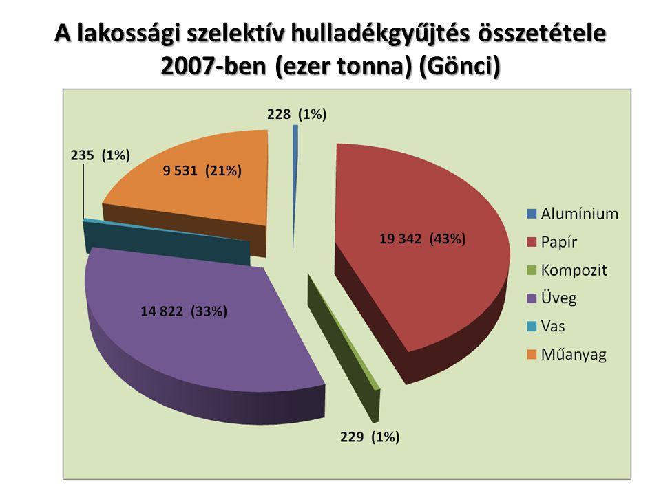 A lakossági szelektív hulladékgyűjtés összetétele 2007-ben (ezer tonna) (Gönci)