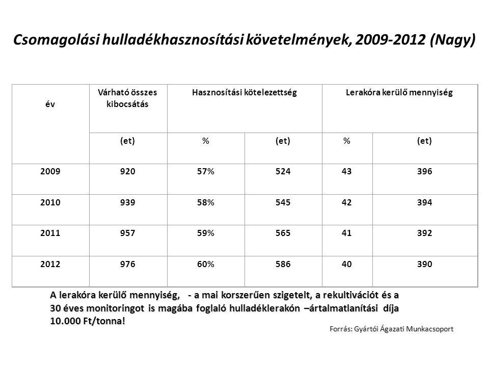 Csomagolási hulladékhasznosítási követelmények, 2009-2012 (Nagy)