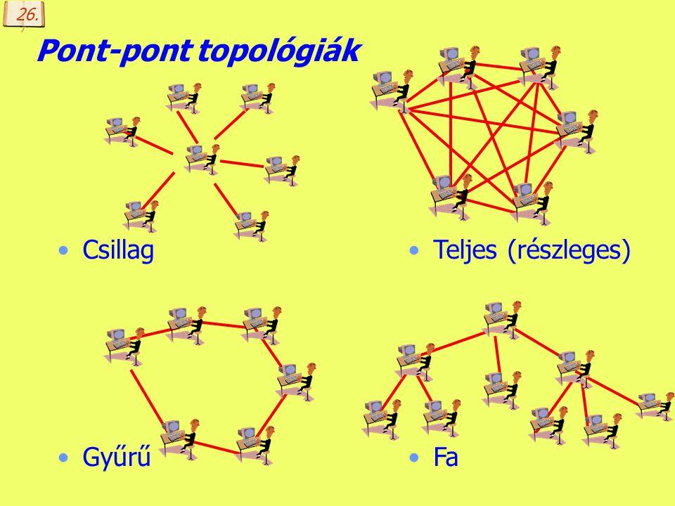 26. Pont-pont topológiák Csillag Gyűrű Teljes (részleges) Fa