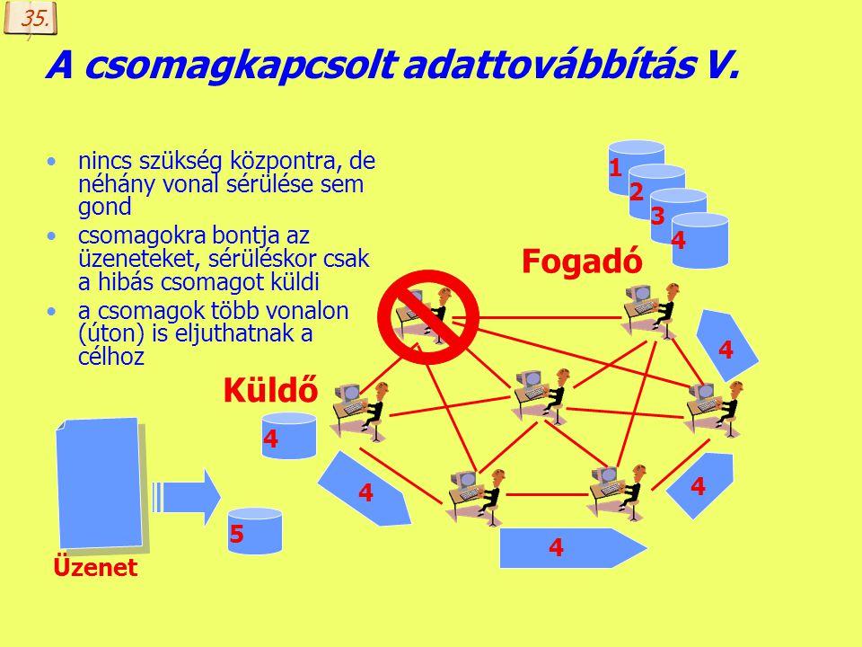 A csomagkapcsolt adattovábbítás V.