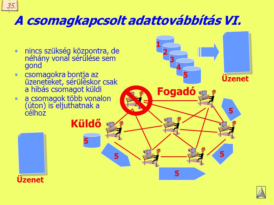 A csomagkapcsolt adattovábbítás VI.