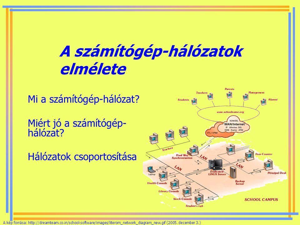 A számítógép-hálózatok elmélete