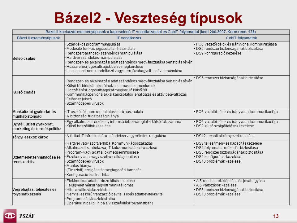 Bázel2 - Veszteség típusok Bázel II eseménytípusok