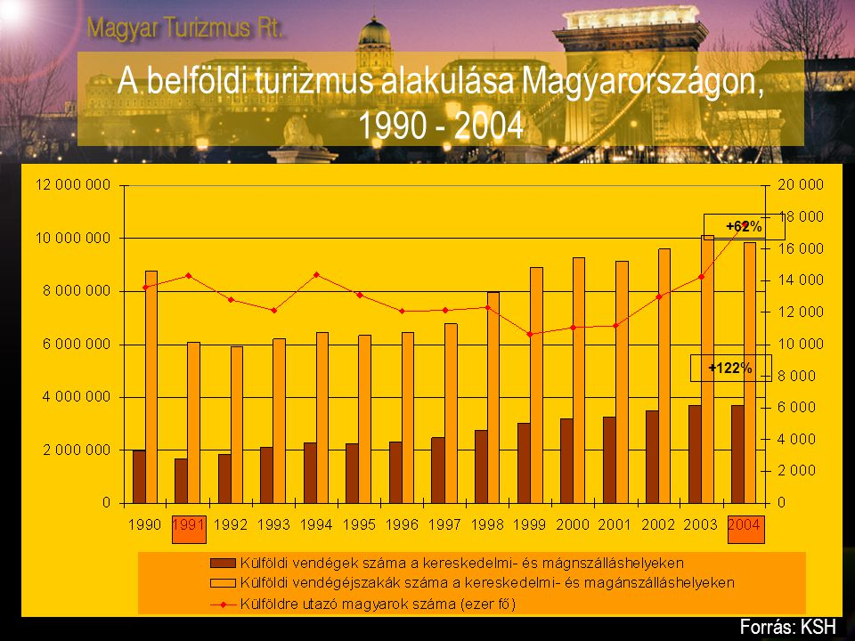 A belföldi turizmus alakulása Magyarországon, 1990 - 2004