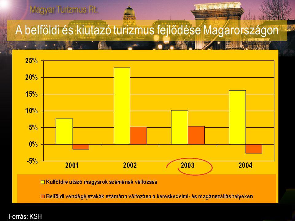 A belföldi és kiutazó turizmus fejlődése Magarországon