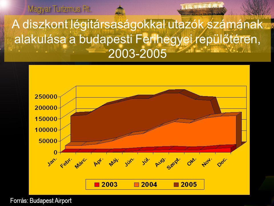A diszkont légitársaságokkal utazók számának alakulása a budapesti Ferihegyei repülőtéren, 2003-2005