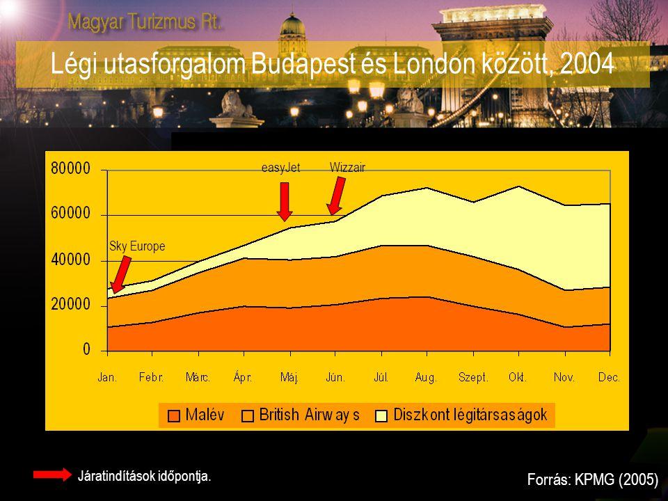 Légi utasforgalom Budapest és London között, 2004