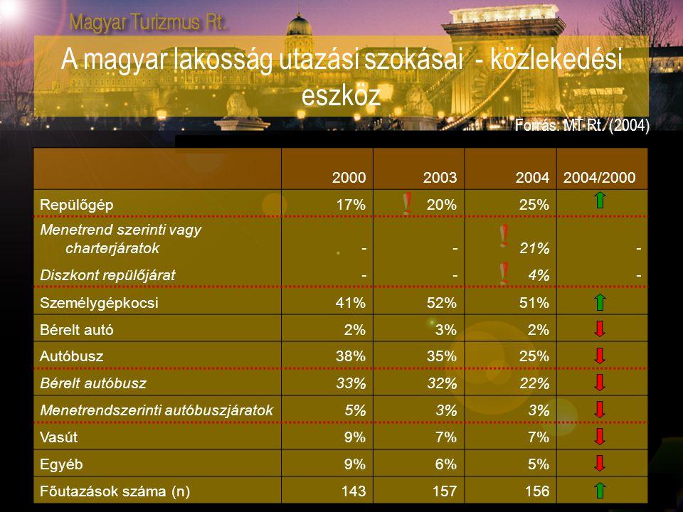 A magyar lakosság utazási szokásai - közlekedési eszköz