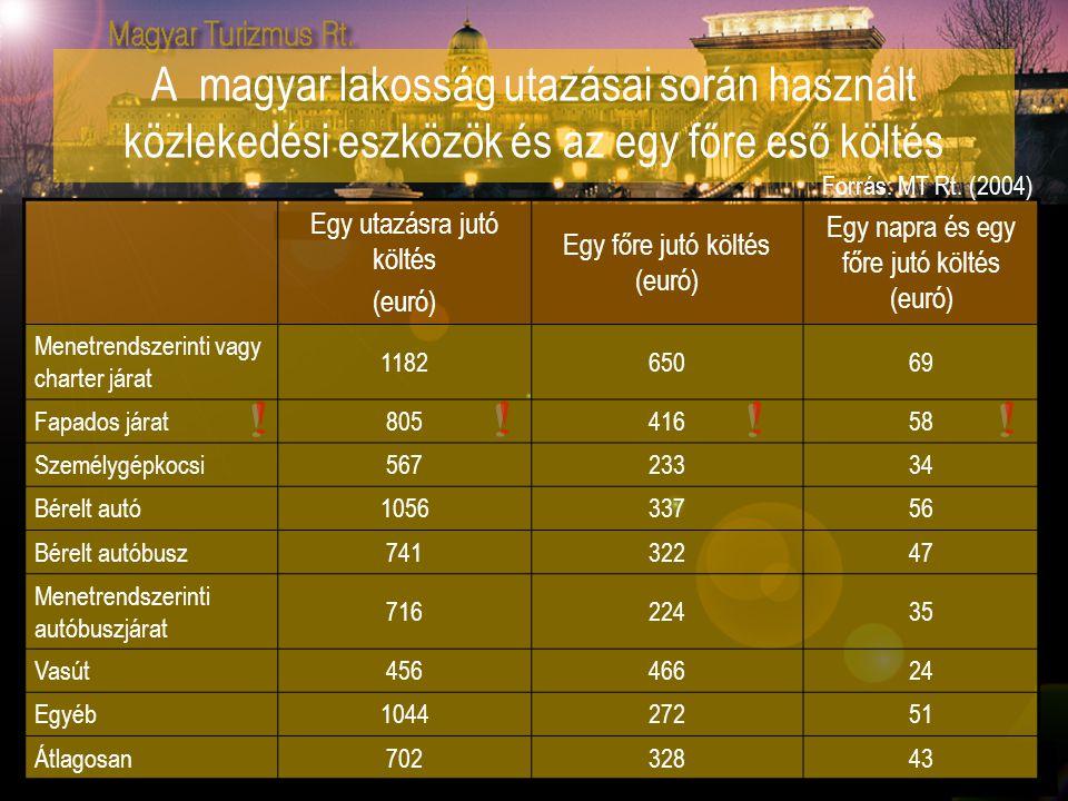 A magyar lakosság utazásai során használt közlekedési eszközök és az egy főre eső költés