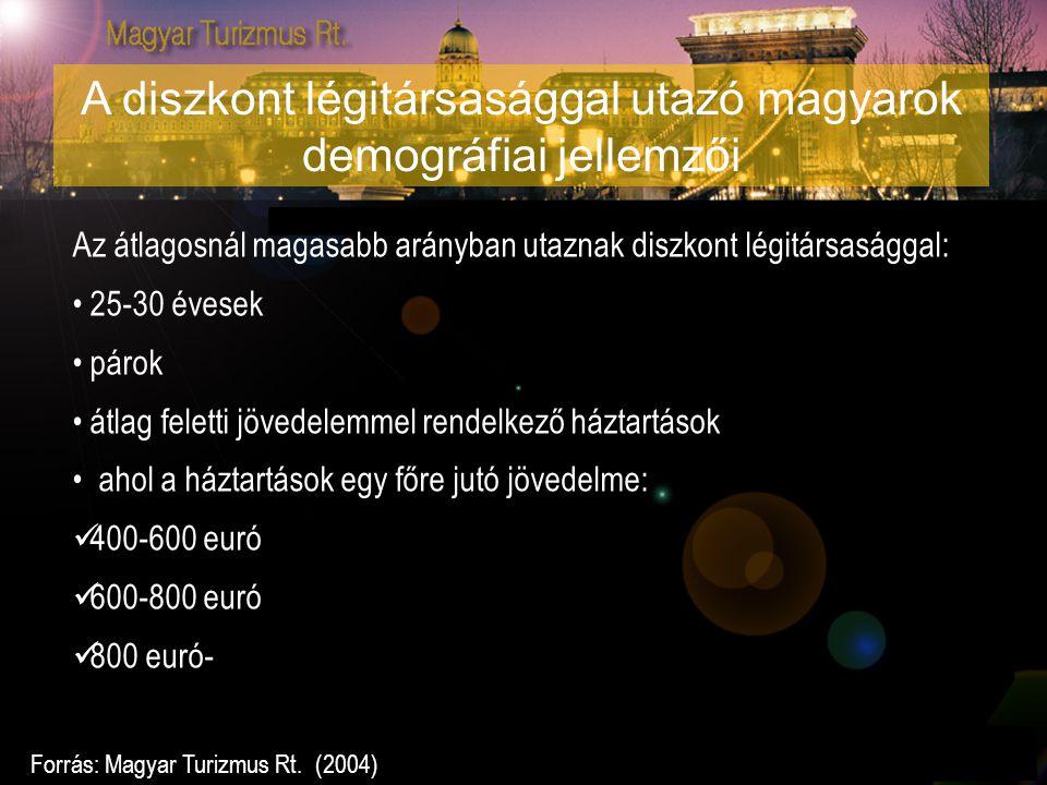 A diszkont légitársasággal utazó magyarok demográfiai jellemzői