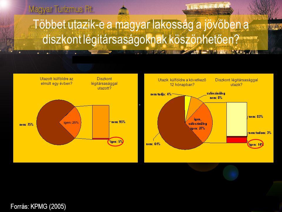 Többet utazik-e a magyar lakosság a jövőben a diszkont légitársaságoknak köszönhetően