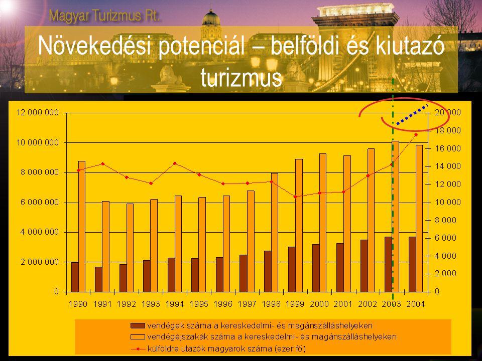 Növekedési potenciál – belföldi és kiutazó turizmus