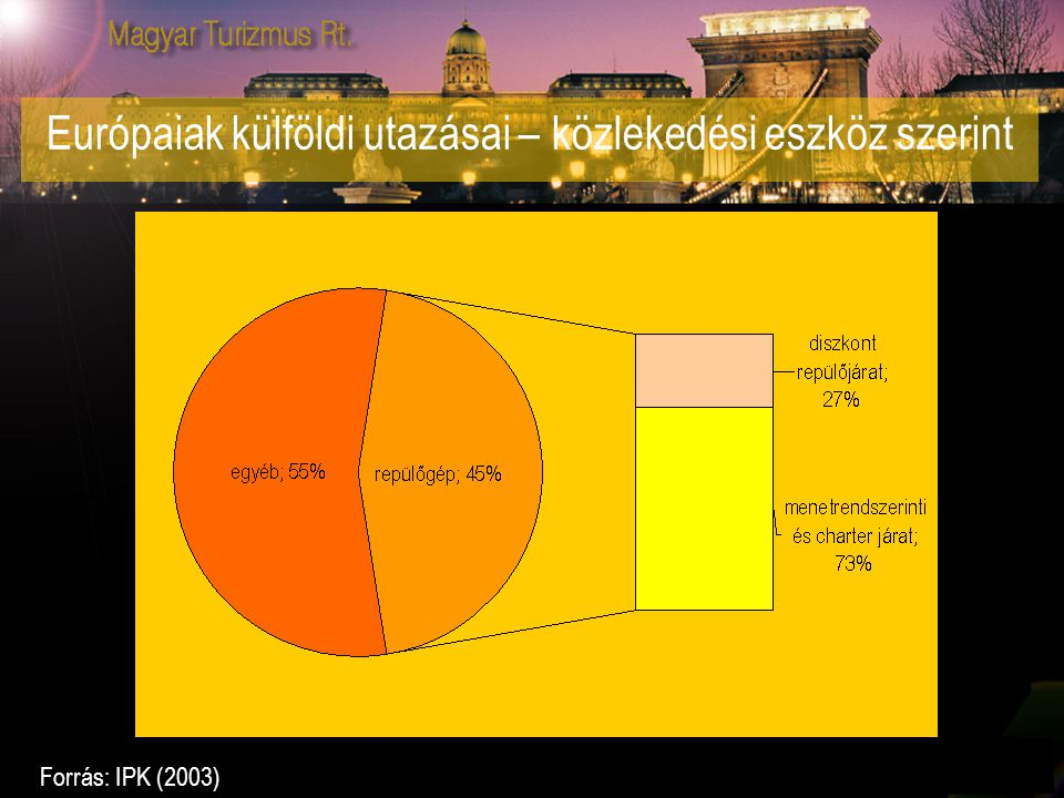 Európaiak külföldi utazásai – közlekedési eszköz szerint