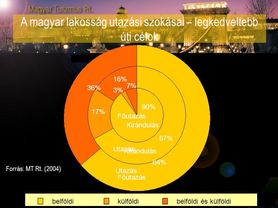 A magyar lakosság utazási szokásai – legkedveltebb úti célok