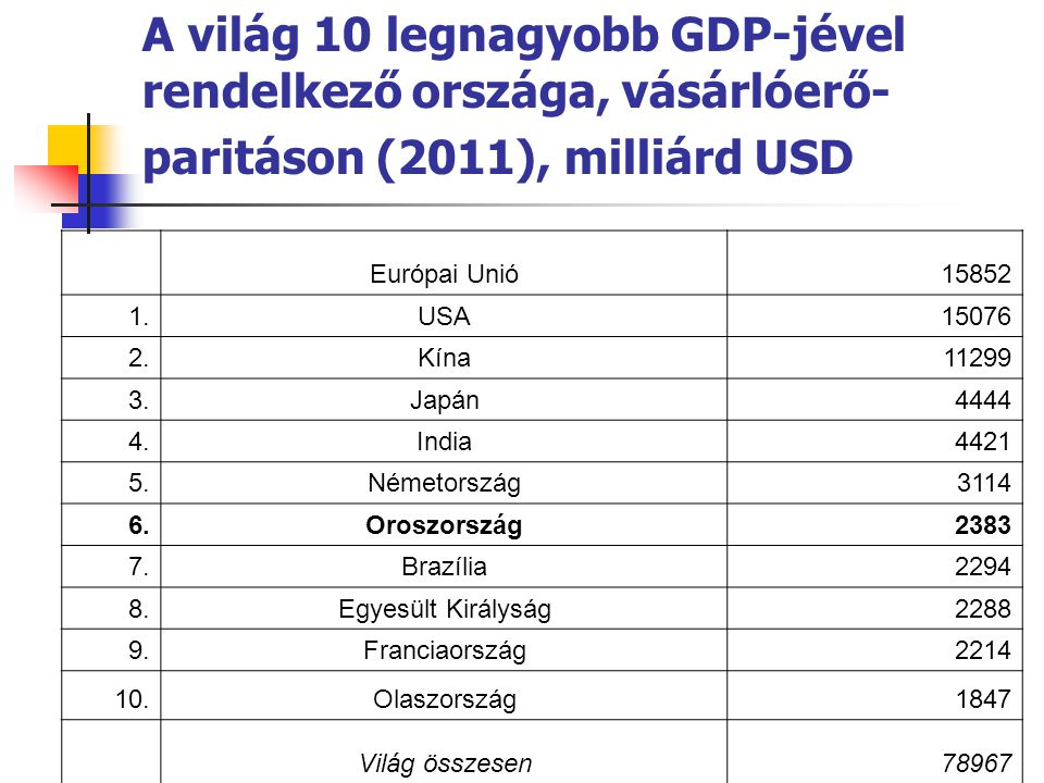 A világ 10 legnagyobb GDP-jével rendelkező országa, vásárlóerő-paritáson (2011), milliárd USD