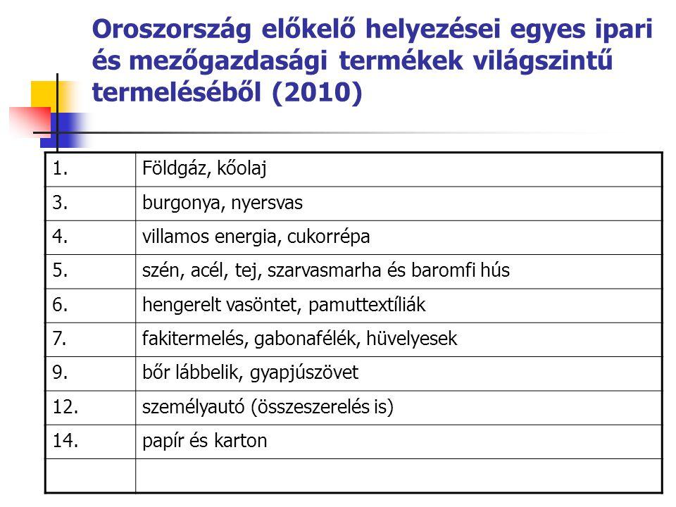 Oroszország előkelő helyezései egyes ipari és mezőgazdasági termékek világszintű termeléséből (2010)