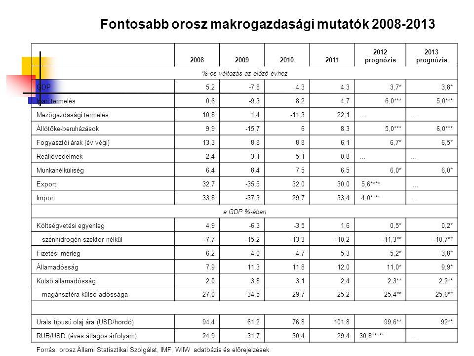 Fontosabb orosz makrogazdasági mutatók 2008-2013
