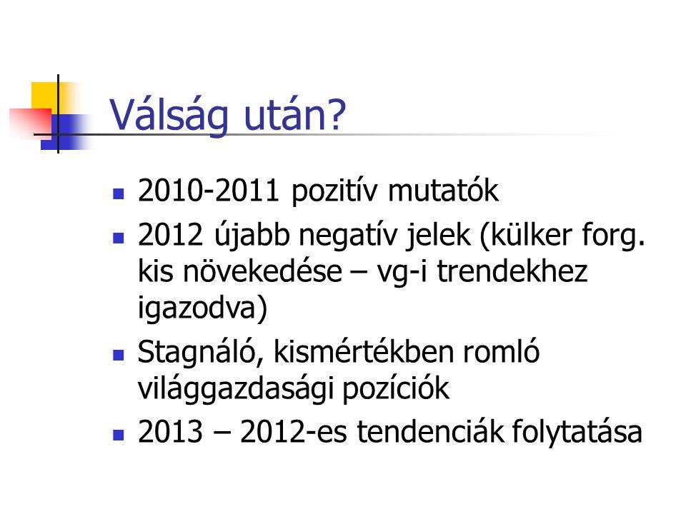 Válság után 2010-2011 pozitív mutatók