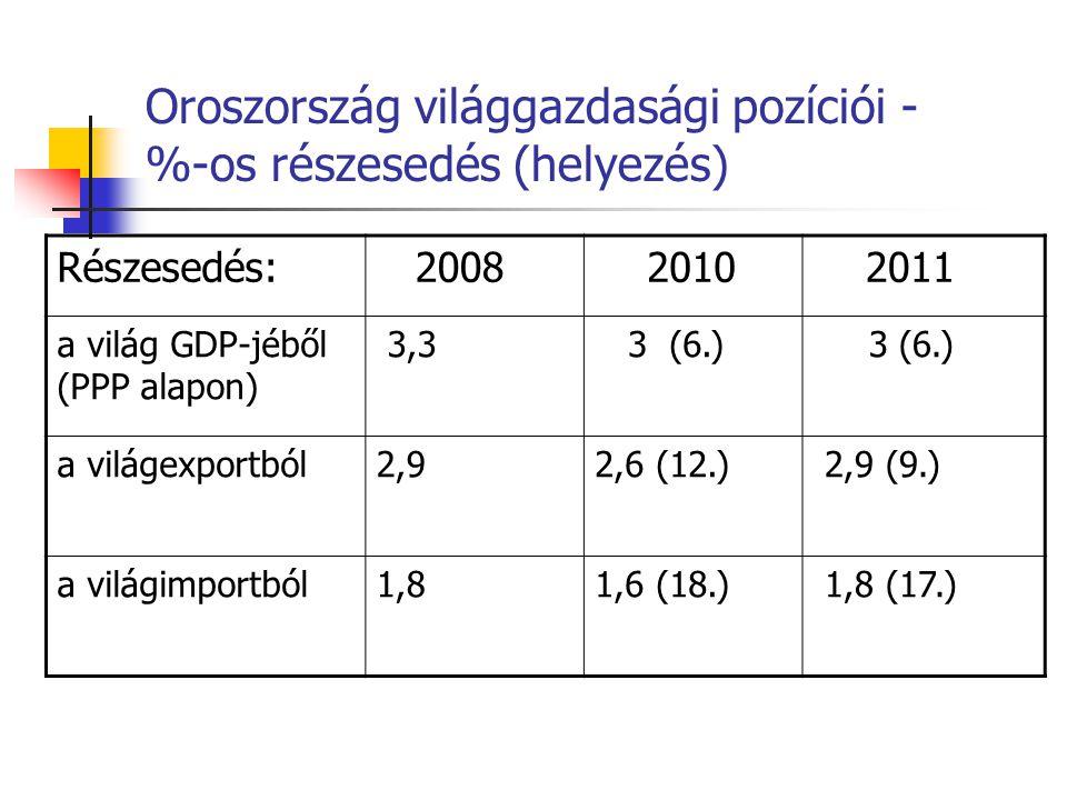 Oroszország világgazdasági pozíciói - %-os részesedés (helyezés)