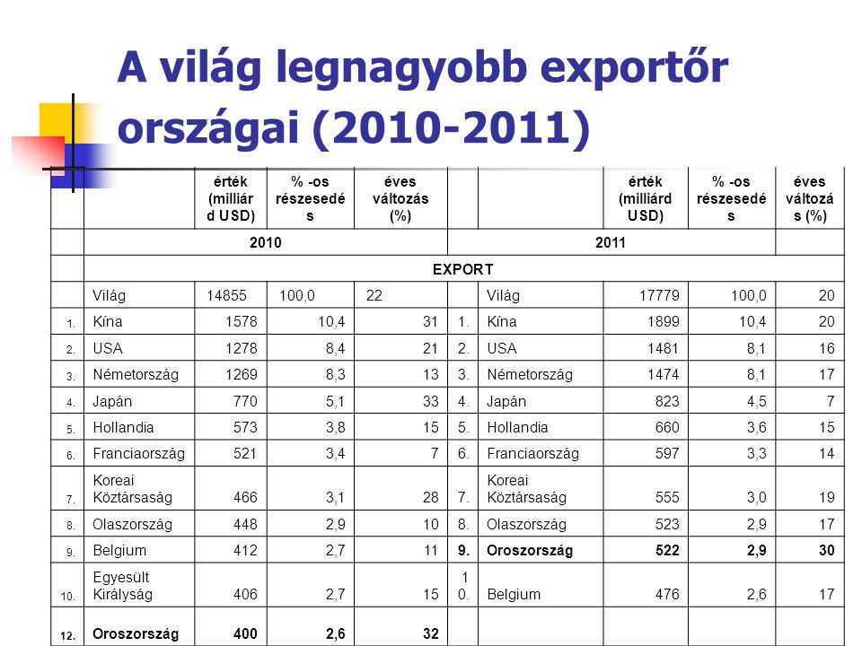 A világ legnagyobb exportőr országai (2010-2011)