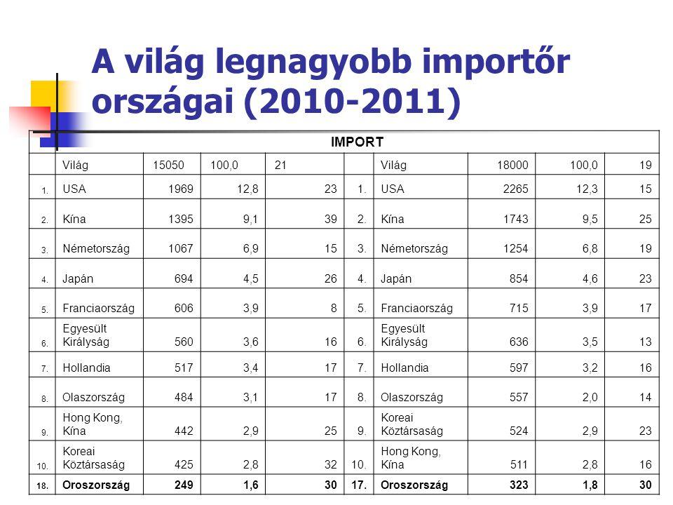 A világ legnagyobb importőr országai (2010-2011)